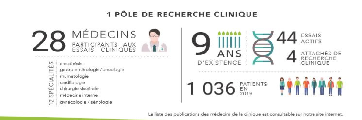 Recherche clinique