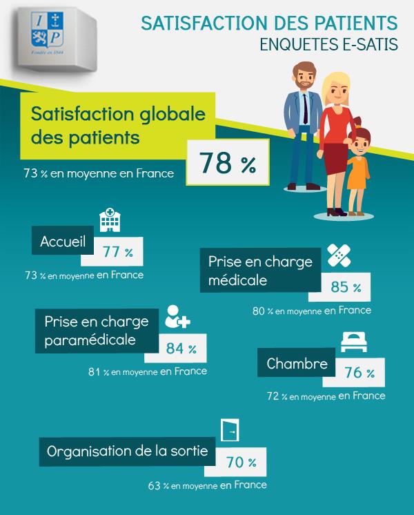 Satisfaction des patients